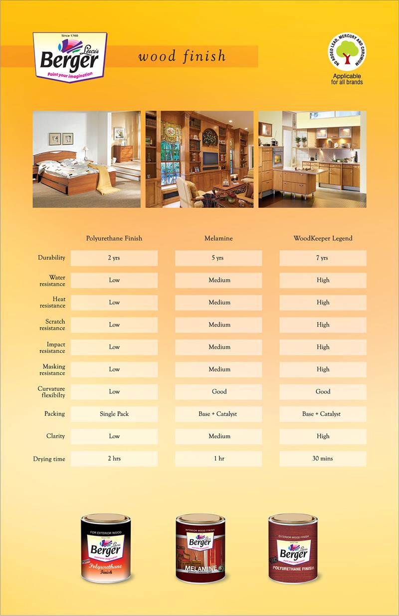 Wood Keeper Paints Wood Paints Berger Paints